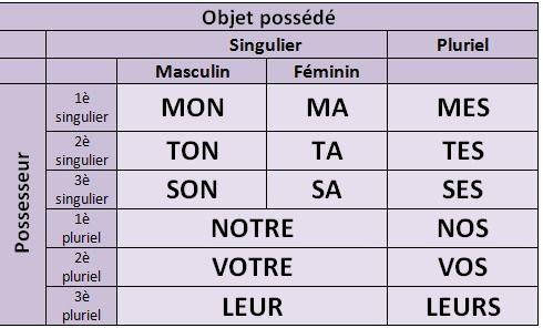 Les pronoms possessif