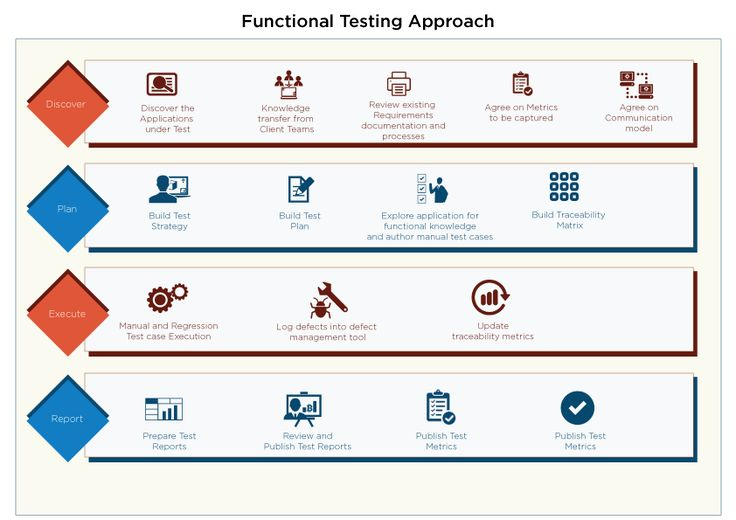 Experts in validating and verifying the functionality of web applications using proven functional test automation framework & pre-built manual test accelerators