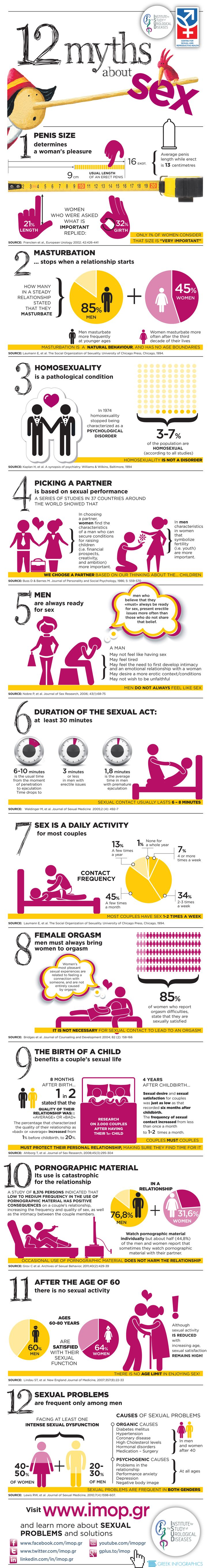 Alright everyone, it's time that we put all of that high school locker room hearsay to rest. Admittedly, I learned quite a lot from this infographic. At first I took it as a reflection of my own naivety before realizing that this infographic was made for a reason. These are common misconceptions that nobody really talks about because we're afraid to admit that our sex lives do not live up to the glorified model of performance that has positioned itself as the norm.
