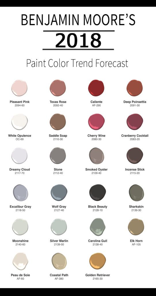 Benjamin Moore's 2018 Color Trend Forecast.  Come check out the latest Benjamin Moore Paint Color Trend!
