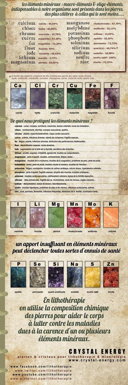 infographic pierres de lithothérapie et oligo-éléments crystal-energy.com