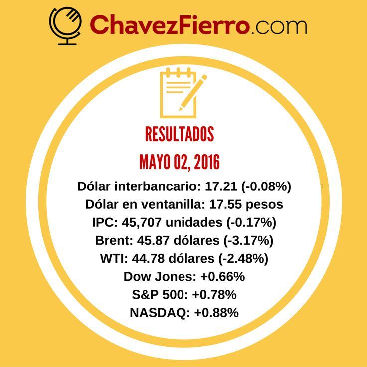 Peso mexicano inicia mayo con ganancias