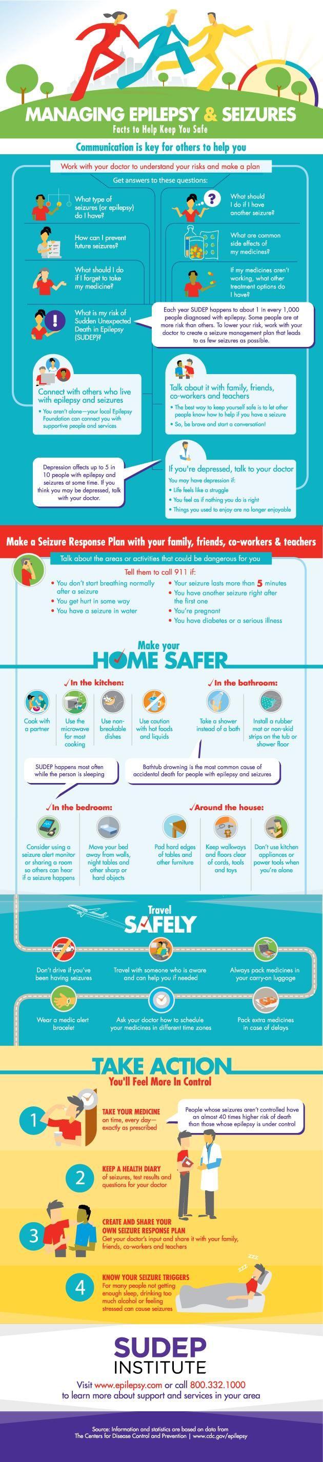 Managing Epilepsy & Seizures Infographic | Epilepsy Foundation