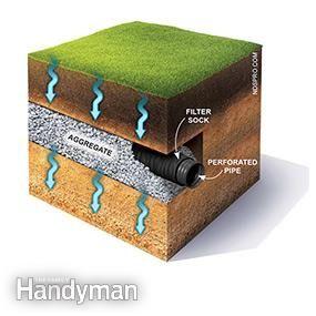 How to achieve better yard drainage yard drainage for Yard drain box