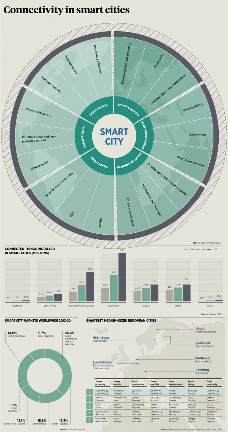 All you need to know about the future of smart cities - raconteur.net
