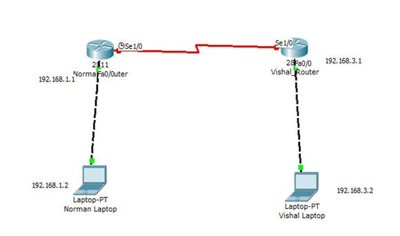 Configuring Fast Ethernet and Serial Interfaces on Cisco