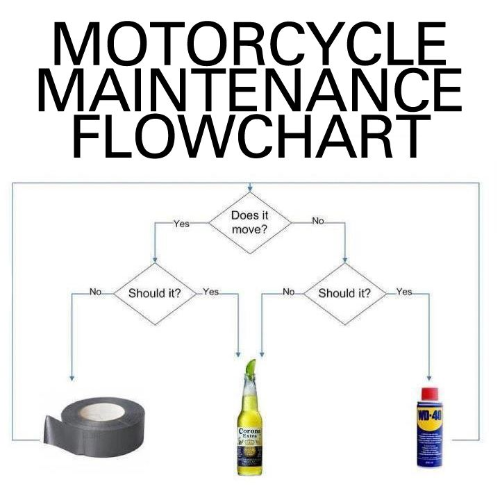 Motorcycle maintenance flow chart. All you need to know