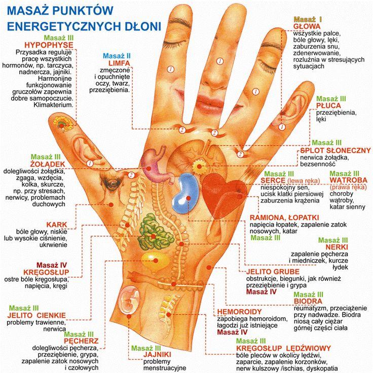 masaż punktów energetycznych na dłoni