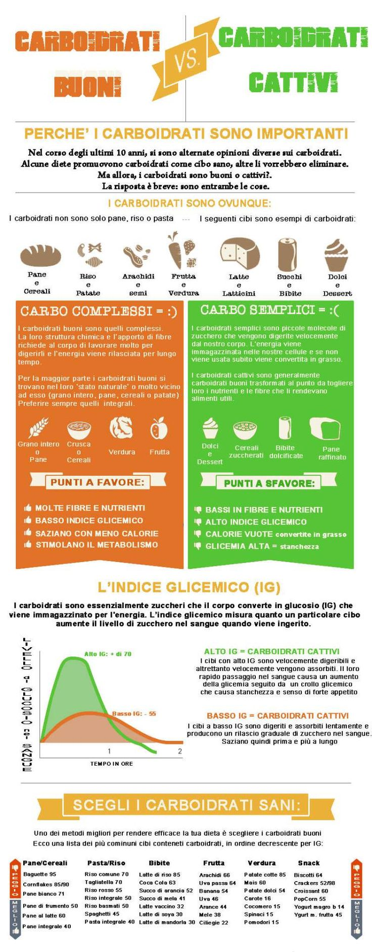 ViviLight Carboidrati buoni e carboidrati cattivi: quali scegliere? - ViviLight