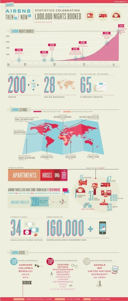 AIRBNB infographic
