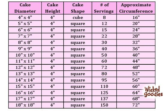Cake Servings Charts Cake Tutorials Cake Servings
