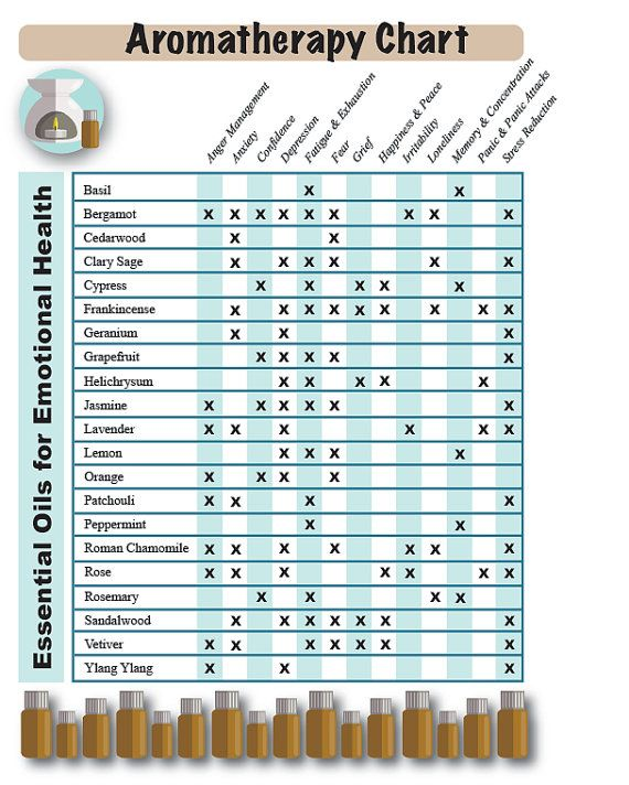 LAMINATED Essential Oil Chart for Emotional by EarthChiJewelry