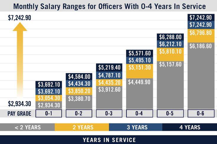 Military Pay Chart & US Navy Pay Grades : Navy.com