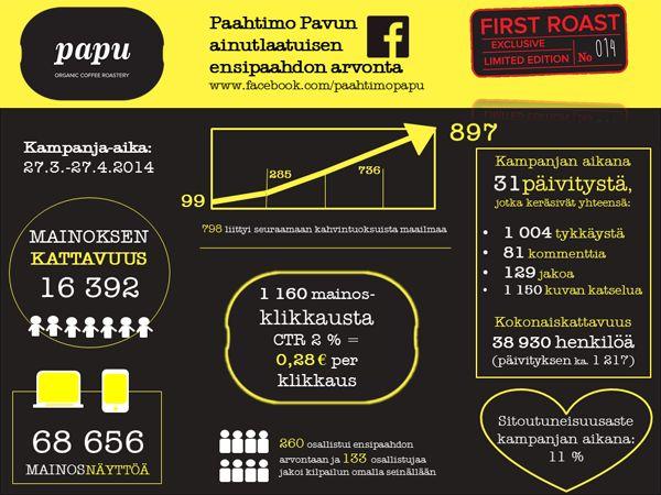 """Kampanjan tavoitteena oli löytää Keski-Suomen alueelta Paahtimo Papun kohderyhmään kuuluvia, yrityksen arvoihin samaistuvia kahvinautiskelijoita. Syntyi idea ainutlaatuisen ensipaahdon arvontakampanjasta, """"First Roast  - Limited Edition"""", jossa osallistujat voittivat ainutkertaista kahvia - tätä ensipaahtoa oli jaossa ainoastaan 26 kappaletta. Facebook -kampanjan avulla saatiin 798 uutta seuraajaa kahvintuoksuiseen maailmaan, joiden innostamana mm. tilat täyttyivät avajaispäivänä."""