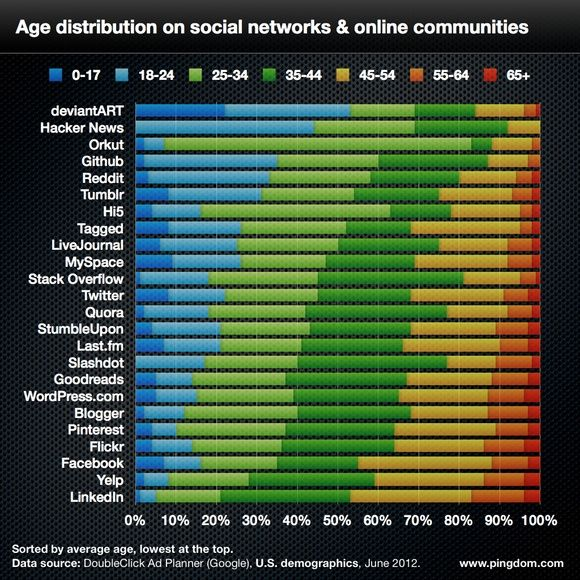 Top social networks -age distribution