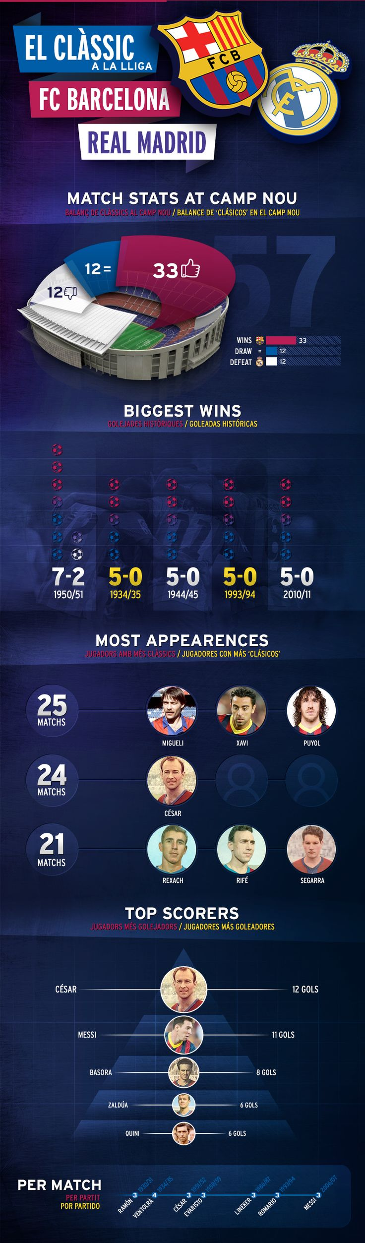 Historic stats on the FC Barcelona - Real Madrid rivalry in a special infographic | FC Barcelona