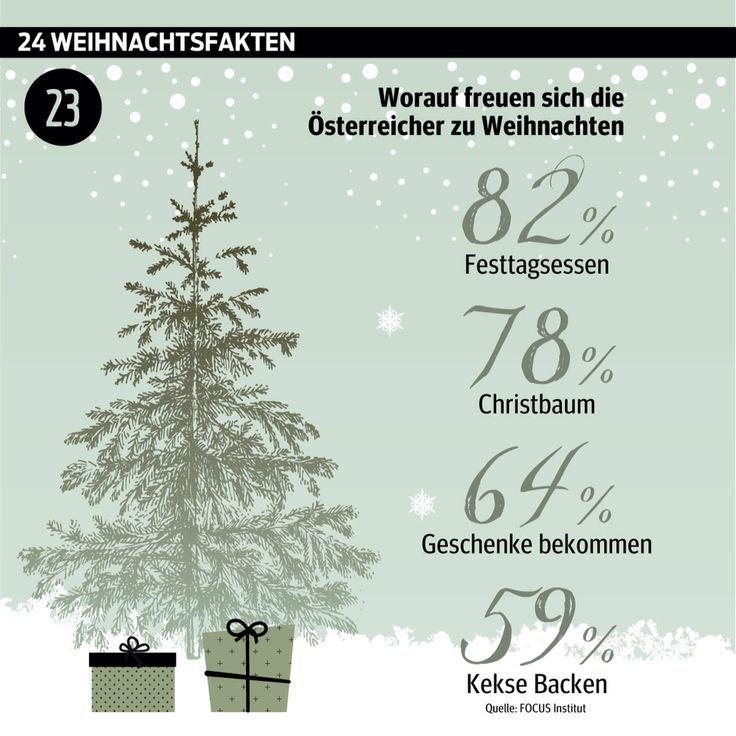 #Advent, Advent: #Türchen Nummer 23.  ______________________ #Adventkalender #Weihnachten #WusstenSieDass #xmas #Daten #Grafik #kurier _______________________ http://kurier.at/weihnachten