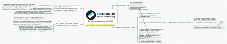 Email-Marketing & SMM = Продажи