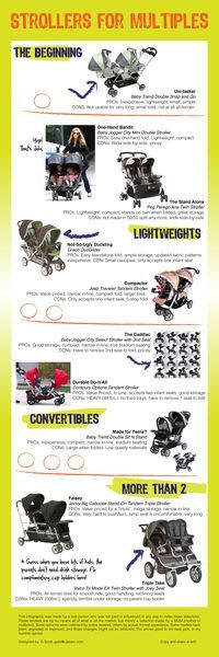 Infographic about stroller options for Twins... by ME! ;-)