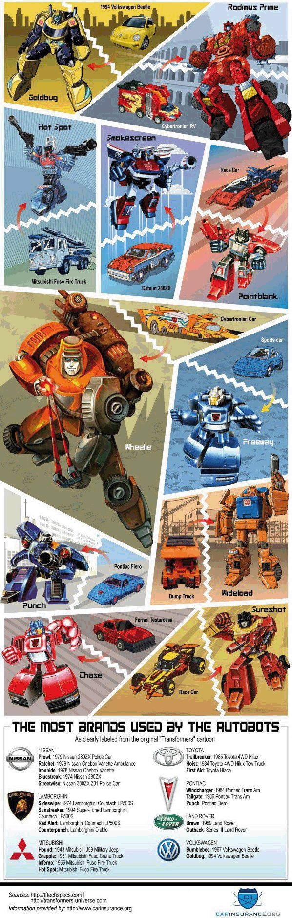 Transformers / Infographic. The Cars behind the robots