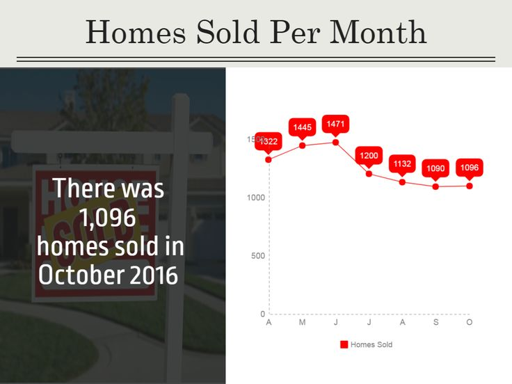 Homes Sold in The Durham Region During October 2016