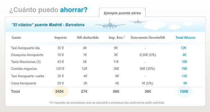 """Ejemplo de cómo sacar todo el potencial a la tarjeta DevoluIVA. """"Puente aereo Madrid - Barcelona"""""""