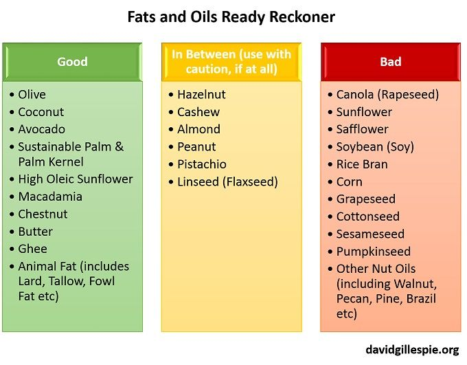 Fats+and+Oils+Ready+Reckoner