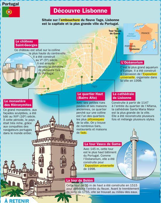 Fiche exposés : Découvre Lisbonne