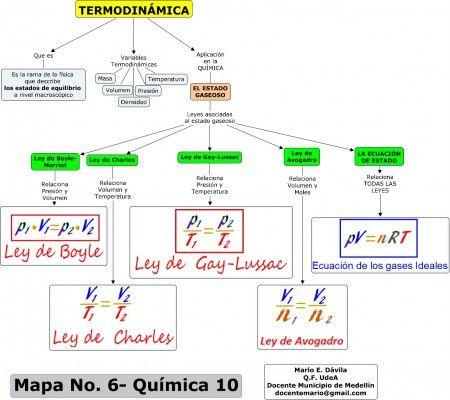Mapa No 6 - QCA 10 - Termodinamica y gases ideales.jpg :: Mapas Conceptuales