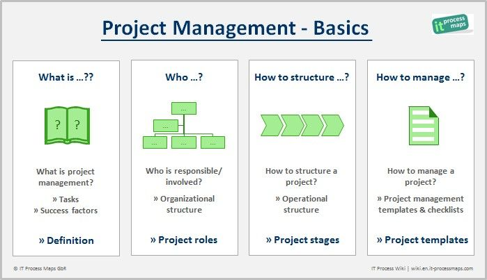 What is Project Management?  --  How to define project management? How to structure and manage a project? Who is responsible or involved?