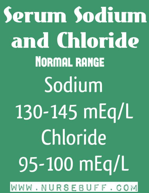 Sodium and chloride are the two important electrolytes in maintaining body fluid balance.  Normal sodium range is between 130-145 mEq/L while chloride is between 95-100 mEq/L. Correct levels of sodium and chloride in the blood help in maintaining normal osmotic pressure, acid-base balance and nerve impulses.