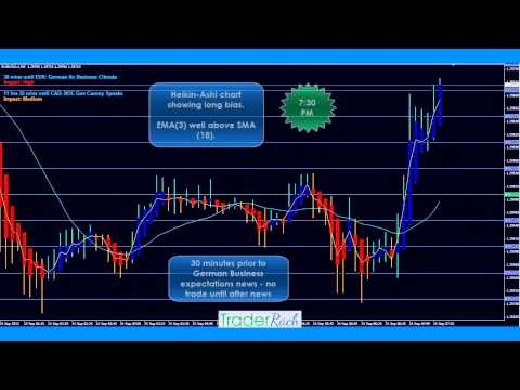 Day 1 of Live Forex Trading for the 5 minute trading strategy being developed. The market is like a cat chasing it's own tail http://www.traderrach.com/forex-5-minute-strategy/live-forex-trading-day-1-the-market-is-like-a-cat-chasing-its-own-tail/ CLICK LIKE if you can feel frustrated!