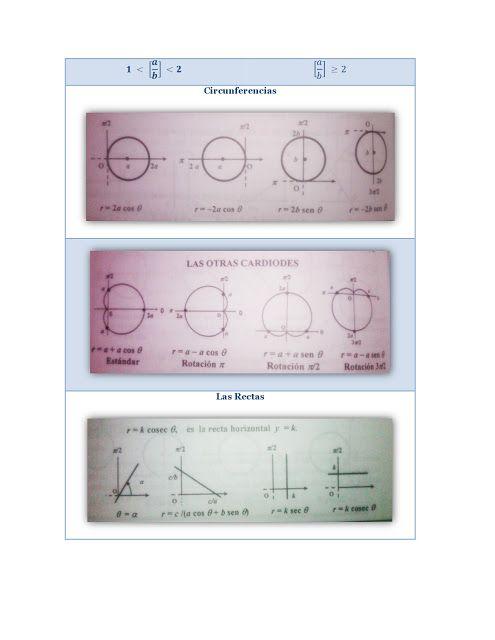 Transformaciones de Coordenadas Polares a Coordenadas Rectangulares: Ejemplos - Ingeniera de Ideas
