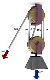 Block and tackle - Wikipedia, the free encyclopedia