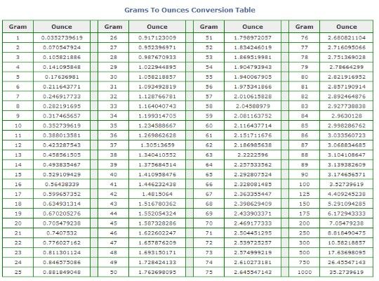 1000 Images About Charts And Conversion Tables On