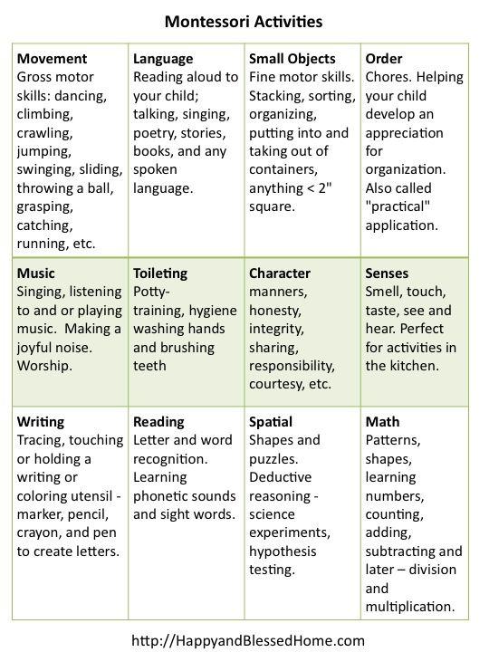 FREE Chart to Organize preschool Montessori Activities from HappyandBlessedHome.com
