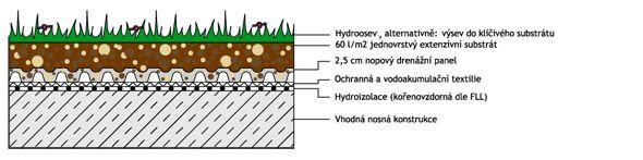 vrstvy zelené střechy