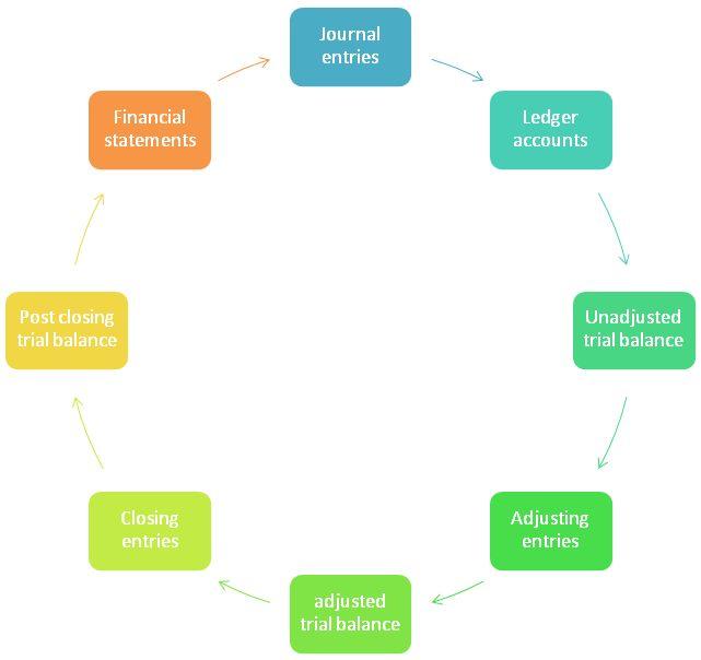 financial accounting williams 16th edition pdf free