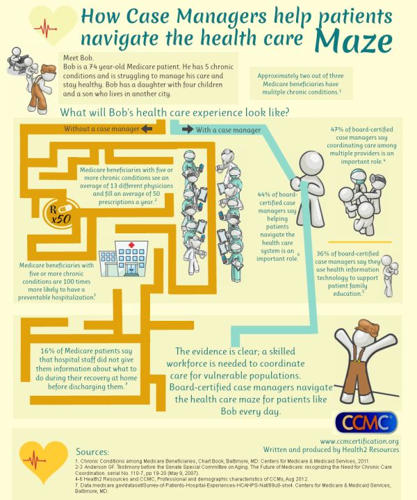 How case managers help patients navigate the health care maze [Infographic]