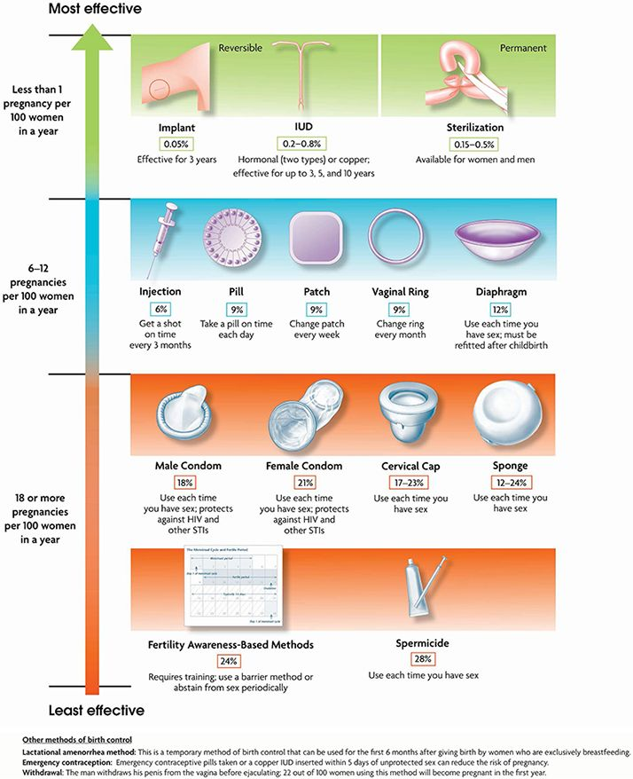 a comparison of contraception and abstinence Abstinence-only-until-marriage programs teach abstinence as the only morally correct option of sexual expression for unmarried young people programs funded under the 1996 welfare reform act must censor information about the health benefits of contraception and condoms for the prevention of stis and unintended pregnancy.