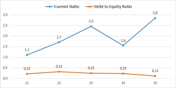 AND International Publishers NV - Current Ratio e Debt to Equity Ratio