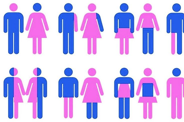 Flexible Gender Identity - es