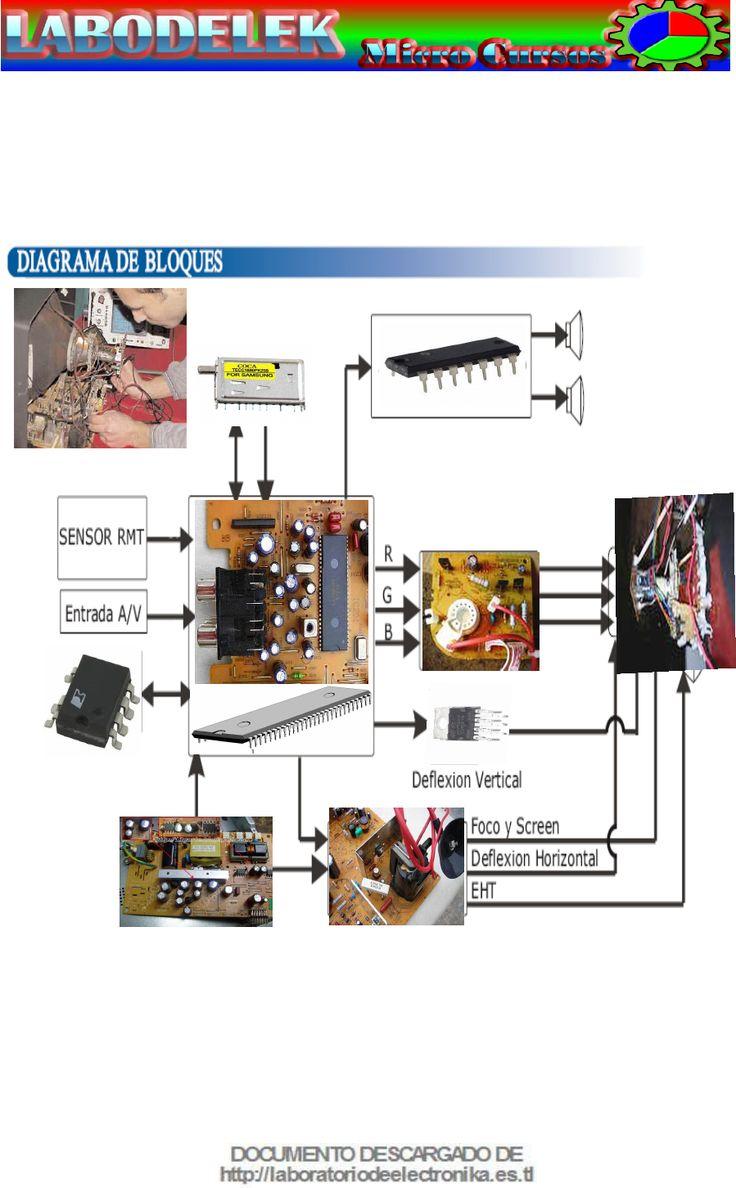 Parametros Componentes y Dispositivos Tv Chinos - Documents