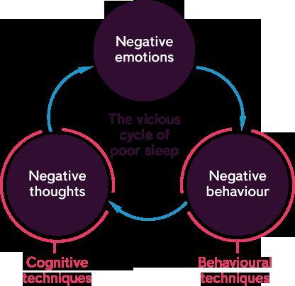 Cycle of poor Sleep and Depression