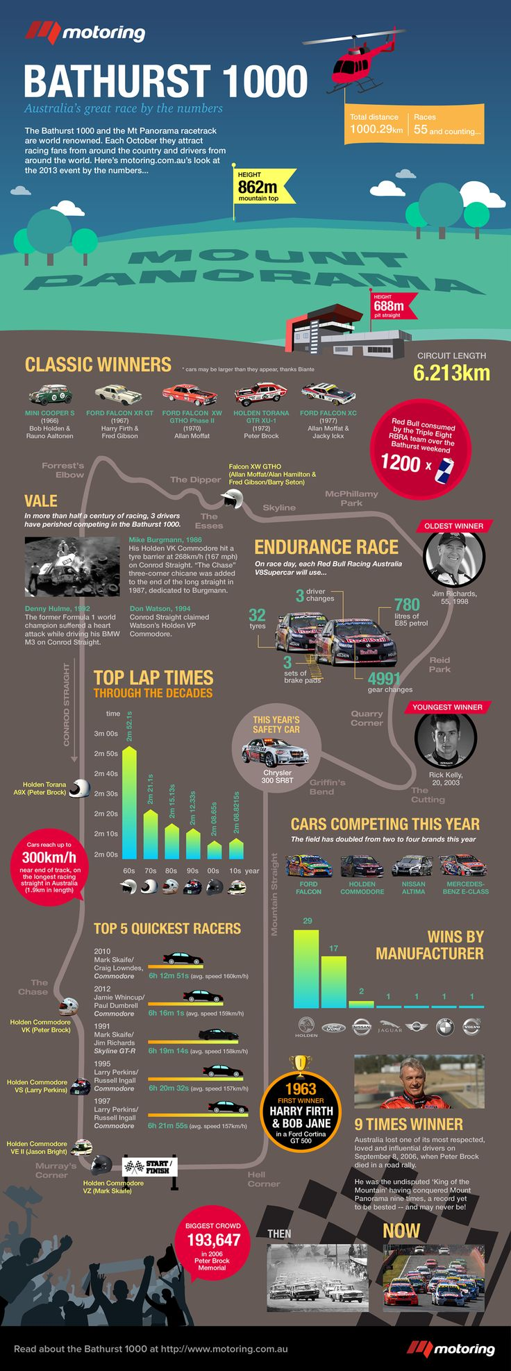 Bathurst...by the numbers...