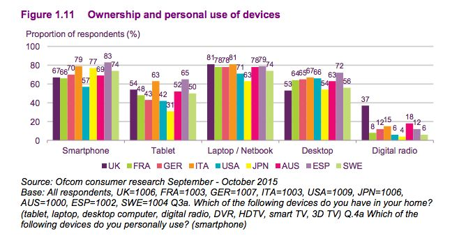 Ownership and personal use of devices