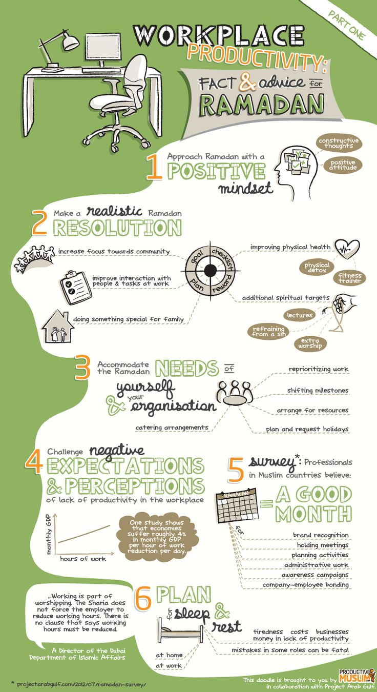 [Doodle] Workplace Productivity: Facts and Advice for Ramadan (Part 1) - Productive Muslim