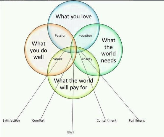 51 best joseph campbell images on pinterest joseph campbell joseph campbell see more best venn diagram i have ever seen especially for those of us who are searching fandeluxe Image collections