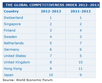 Global Competitiveness Index  http://www.cnbc.com/id/48905756