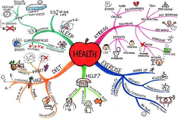 Health Mind Map by Jane Genovese
